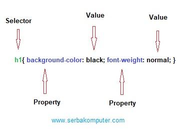 Selector Property Dan Value Pada Css Serba Komputer
